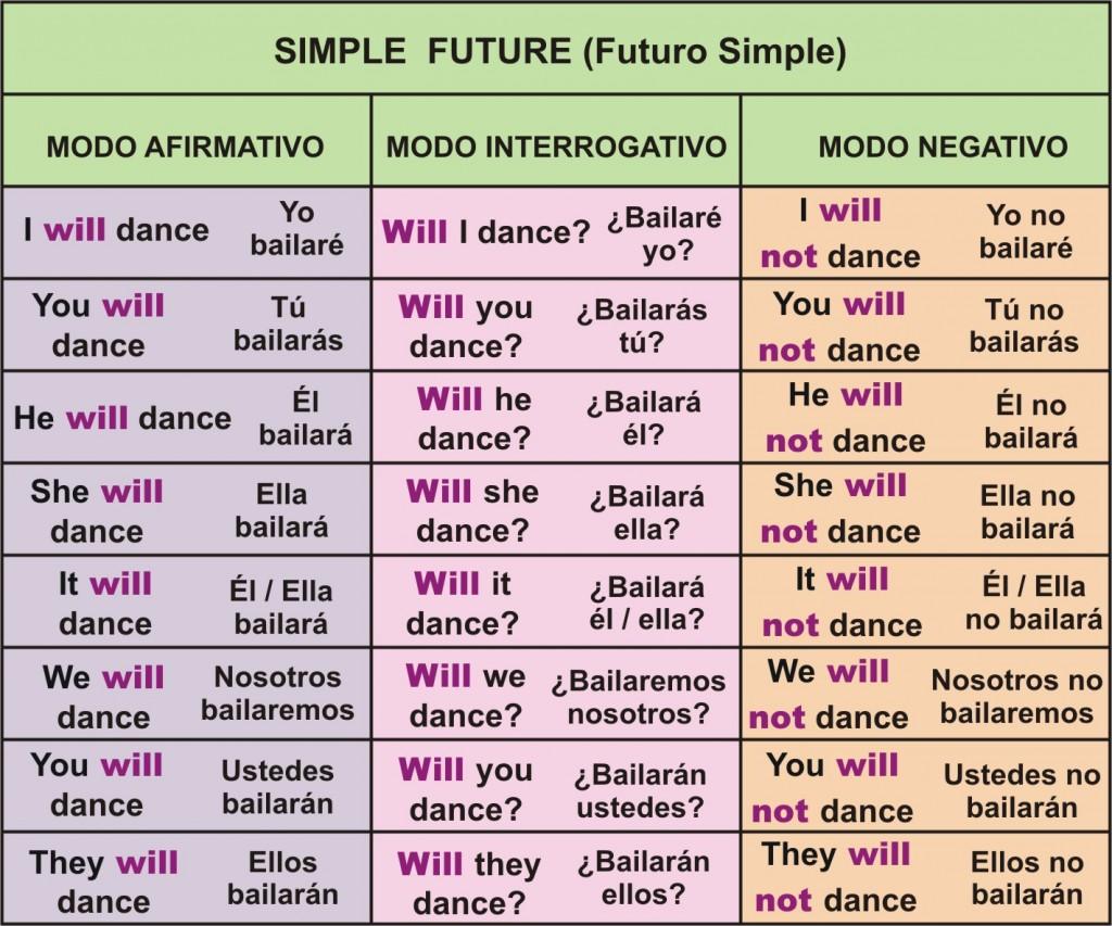 simple-future- Chart